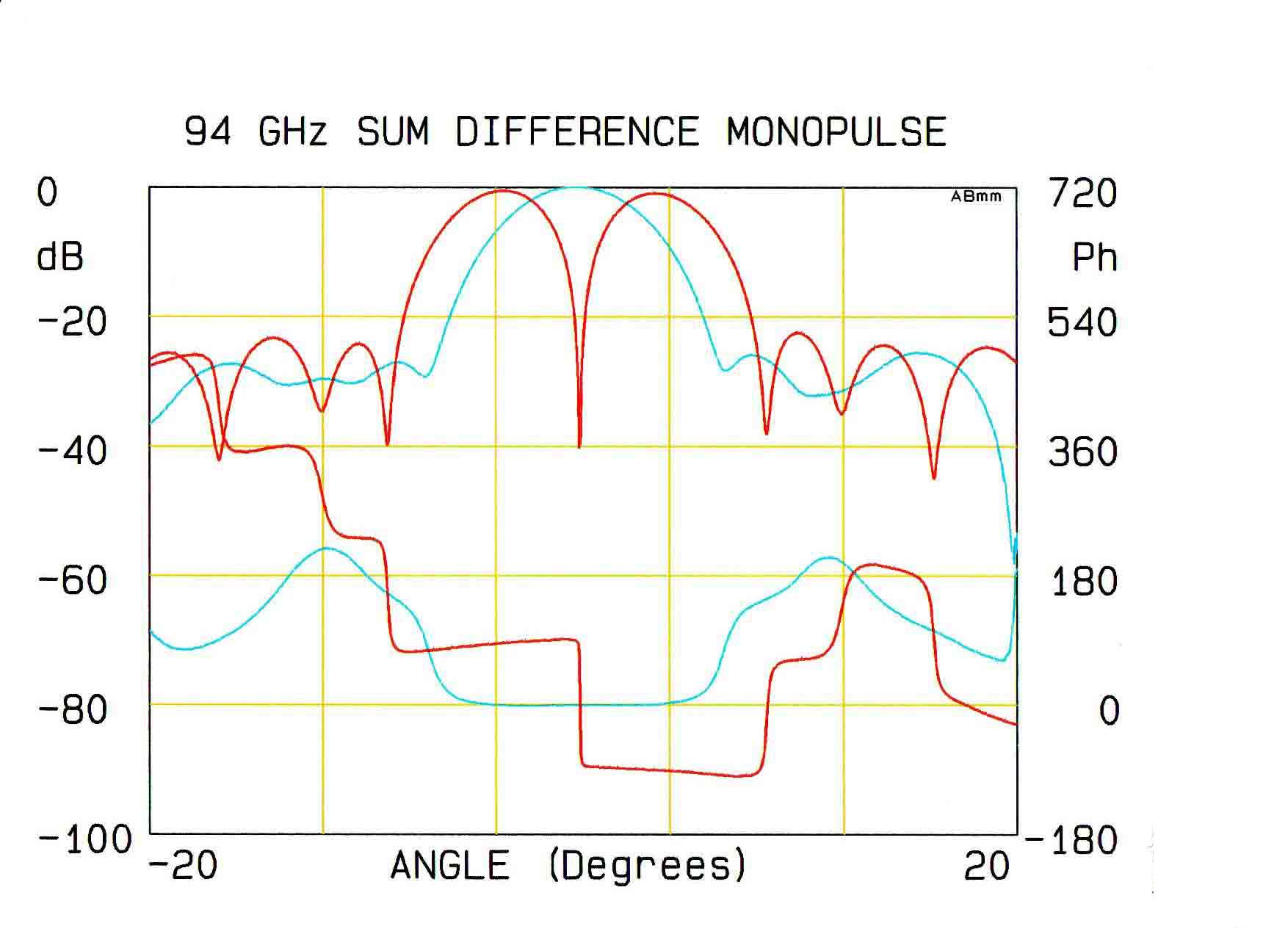 Measurement of a monopulse antenna